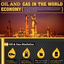 Oil And Gas In The World Economy Infographic | Oil and Gas Investing | Scoop.it
