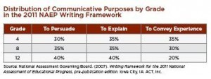 Beware of Over-Correction in Writing Genres   Burkins & Yaris   CCSS News Curated by Core2Class   Scoop.it