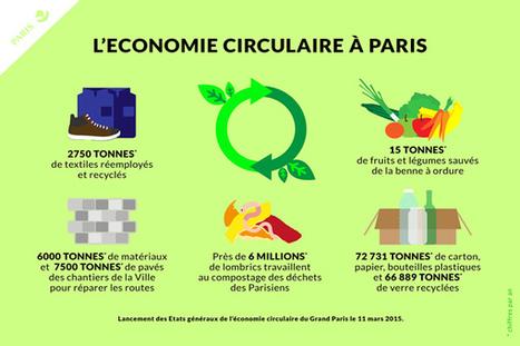 Cap sur l'économie circulaire, un nouvel appel à projet de la Ville de Paris pour les associations - Médiaterre | Influence | Scoop.it
