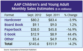 Children's Book Sales Down in September 2012, Says AAP Monthly StatShot | E-Book Publishing | Scoop.it