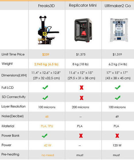 Freaks3D is a Low Cost Portable 3D Printer (Crowdfunding) | Embedded Systems News | Scoop.it