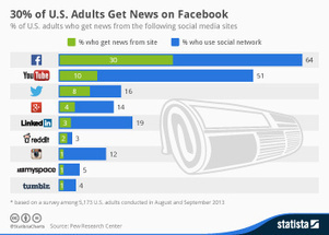 Infographic: 30% of U.S. Adults Get News on Facebook | Journalism Trends and Futures | Scoop.it