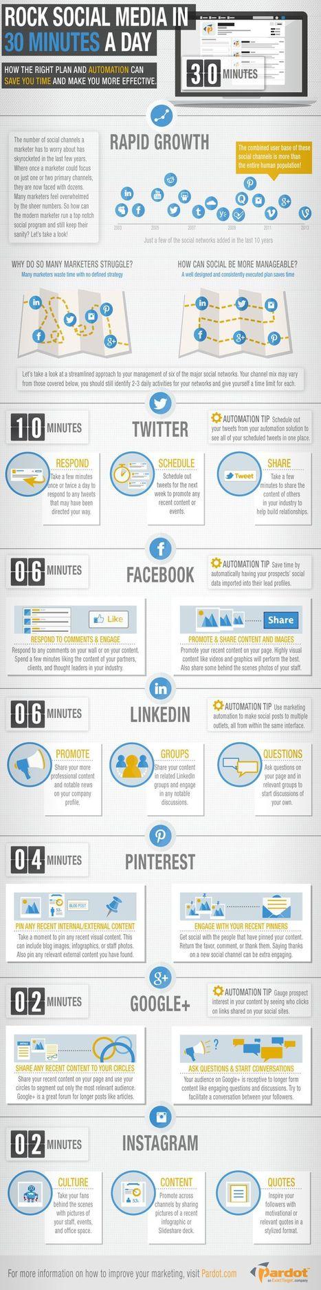 Gestion des réseaux sociaux en 30 minutes par jour   Réseaux sociaux   Scoop.it