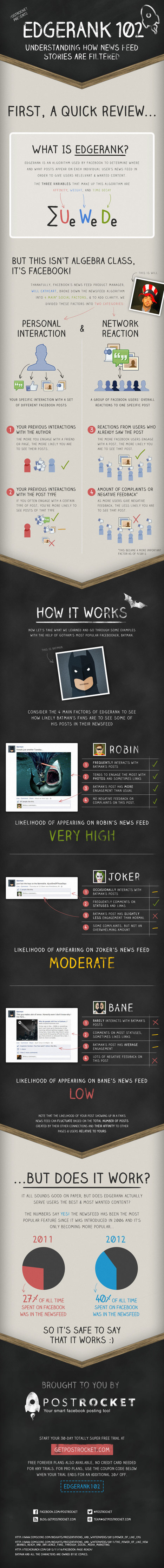 Demystifying How Facebook's EdgeRank Algorithm Works [INFOGRAPHIC] | Tips & Facts For Social Media | Scoop.it