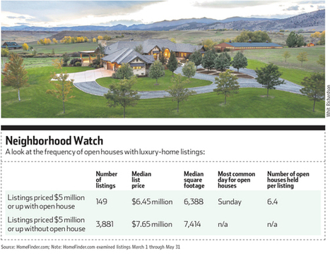 Luxury homeowners skip the open house - MSN Real Estate | Luxury Real Estate Auctions | Scoop.it
