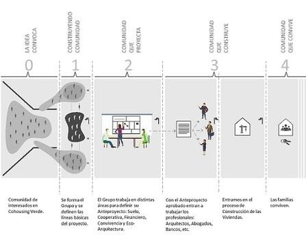 Metodología – Cohousing Verde | En busca de nuevas formas de trabajar | Scoop.it