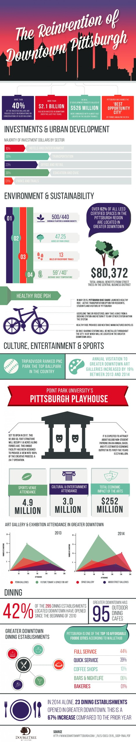 The Reinvention of Downtown Pittsburgh | DoubleTree Pittsburgh Downtown | Scoop.it