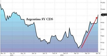 #Argentina Default Risk Surges On YPF Nationalization, #CDS Approach 1000 bps | ZeroHedge | Commodities, Resource and Freedom | Scoop.it