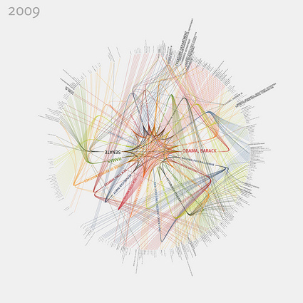 38 Tools For Beautiful Data Visualisations | Cabinet de curiosités numériques | Scoop.it