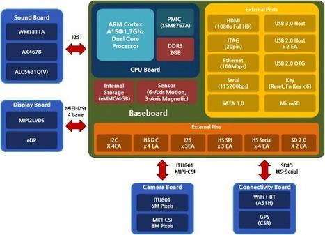 $249 Samsung Exynos 5 (Cortex A15) Arndale Development Board | Embedded Systems News | Scoop.it