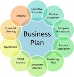 Business Plans = Waste of Time? | R Schumacher & Associates LLC | Business Leadership | Scoop.it