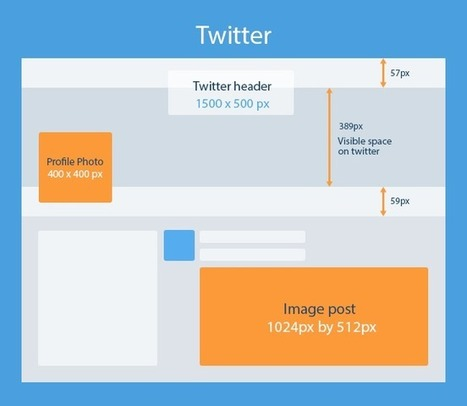 Profilo e immagini Twitter: tutte le misure | marketing personale | Scoop.it
