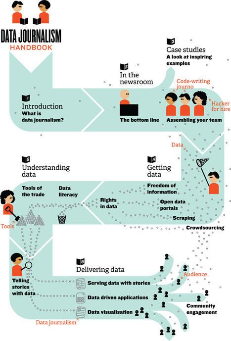The Data Journalism Handbook: The Next Newsroom Staple?   Journalism and Internet   Scoop.it