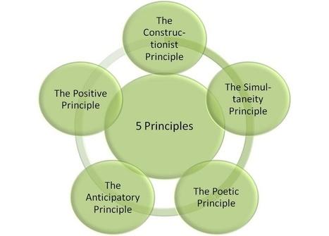 5 Principles of Appreciative Inquiry cheat_sheet | Art of Hosting | Scoop.it