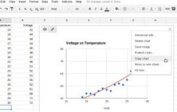 Cut and Paste Google Sheets' Charts | Drive Bunny | Using Google Drive in the classroom | Scoop.it