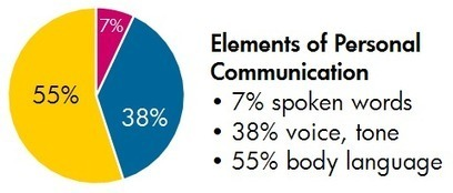 3 Fundamentals of Communication That Will Never Change | Mastermind Group | Scoop.it