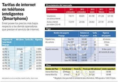 En tres meses suben en 15% los usuarios de teléfonos inteligentes ... - eju.tv   Telefonía Móvil (TICS)   Scoop.it
