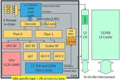 Intel teaches Xeon Phi x86 coprocessor snappy new tricks | Complex Insight  - Understanding our world | Scoop.it