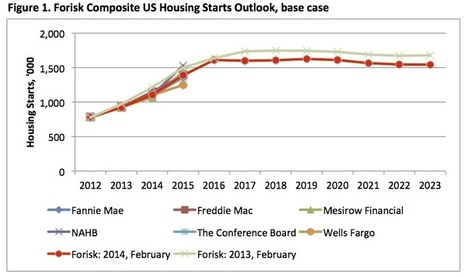 Forisk Forecast: 2014 US Housing Starts Outlook | Timberland Investment | Scoop.it