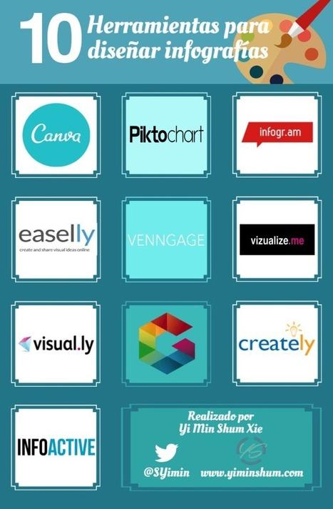 Las mejores 10 herramientas para diseñar infografías ideales   Elearning   Scoop.it