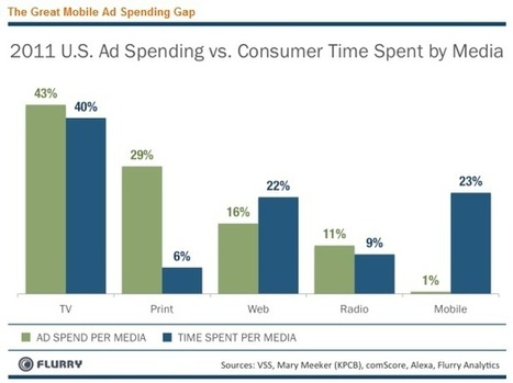Report Find That Women Are Key Demographic For Mobile Advertising   AtDotCom Social media   Scoop.it