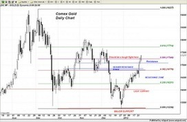 Trader Dan's Market Views: Gold regains half of its losses from the record peak price | Gold and What Moves it. | Scoop.it