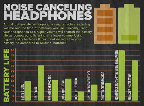 How to Choose The Best Noise Canceling Headphones | Alldaychemist | Scoop.it