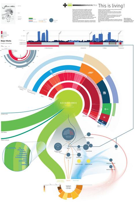 Infografía | Cosas Visuales | Page 4 | Anuncios publicidad | Scoop.it