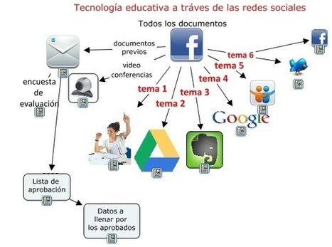 CUED: Cuatro herramientas para crear un Mooc en... | Blogs educativos generalistas | Scoop.it
