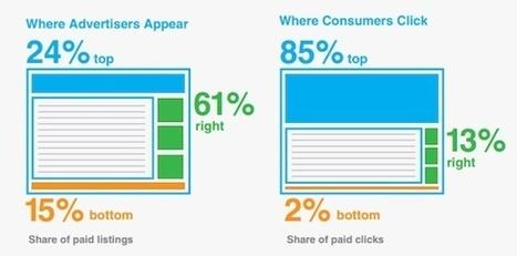 Les internautes cliquent à 85% sur les liens naturels (SEO) | Webmarketing & Communication digitale | Scoop.it
