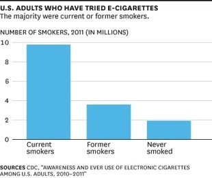 The Big Question for E-Cigarettes: Replacement for Tobacco, or New Market? | Digital-News on Scoop.it today | Scoop.it