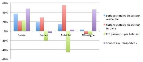 Transition(s) énergétique(s) en Europe : analyse comparative de scénarios nationaux par NégaWatt | Acteurs de la transition énergétique | Scoop.it