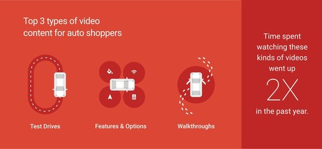 The 5 Auto Shopping Moments Every Brand Must Own | digital, social, mobile & technology | Scoop.it