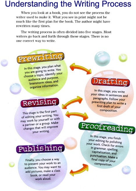 The Writing Process Helps Students Become More Confident Writers   Faculty Focus   6-Traits Resources   Scoop.it