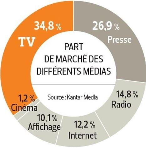 Le marché publicitaire français en petite forme | Journal d'un observateur Event & Meeting | Communication Romande | Scoop.it
