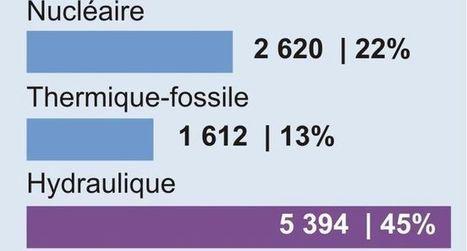 L'énergie en Occitanie | La région Occitanie, terre de succès économiques | Scoop.it