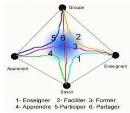 La formation à distance, un système complexe et compliqué | multiple | Scoop.it