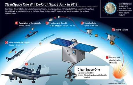 Space Debris Removal Robot to be Launched from a Jetliner   Heron   Scoop.it