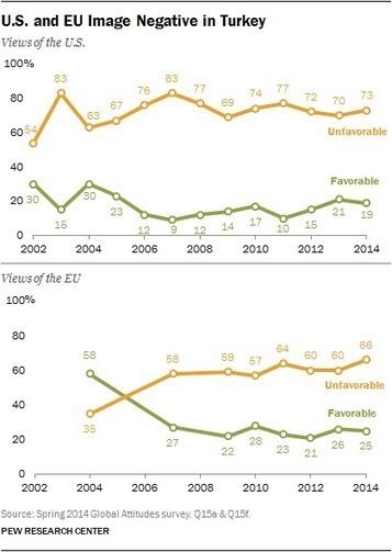 "Turks Divided on Erdoğan and the Country's Direction | ""TE"" | Turkish Economy - Türkiye Ekonomisi | Scoop.it"