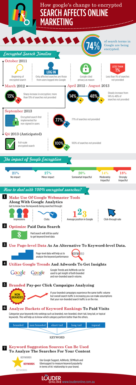The Evolution of 'Not Provided' [Infographic] | Search Engine Marketing Trends | Scoop.it