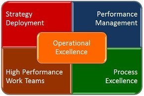 What Is Operational Excellence? | flevy.com/blog | ITSM | Scoop.it