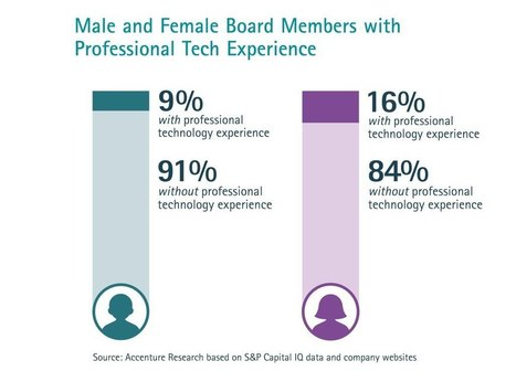 Female corporate directors are twice as likely to have professional tech experience | Business Success: Tips and Best Practices | Scoop.it