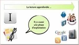 Pour une veille pédagogique performante - Thot Cursus | TICE & FLE | Scoop.it