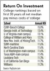State Schools Top Ivies In Key College Costs ROI   Hack The University   Scoop.it