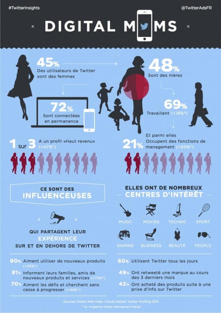 [Infographie] #Twitter : le portrait-robot des femmes utilisatrices en France | Solutions locales | Scoop.it