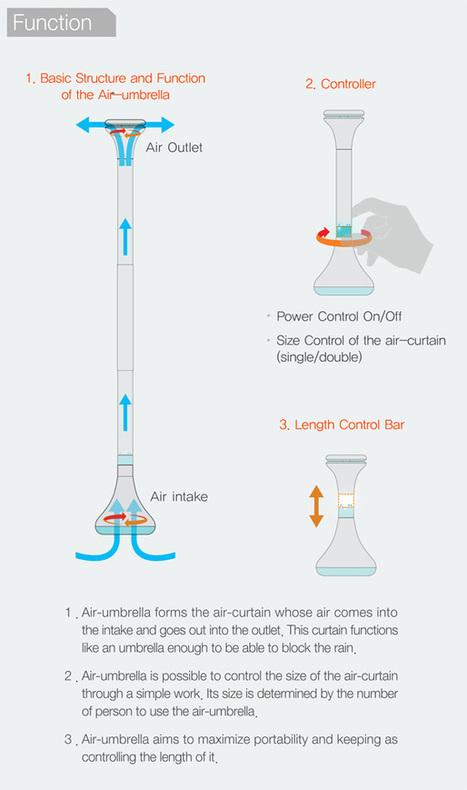 Air Umbrella by Je Sung Park » Yanko Design | Arty Brain | Scoop.it