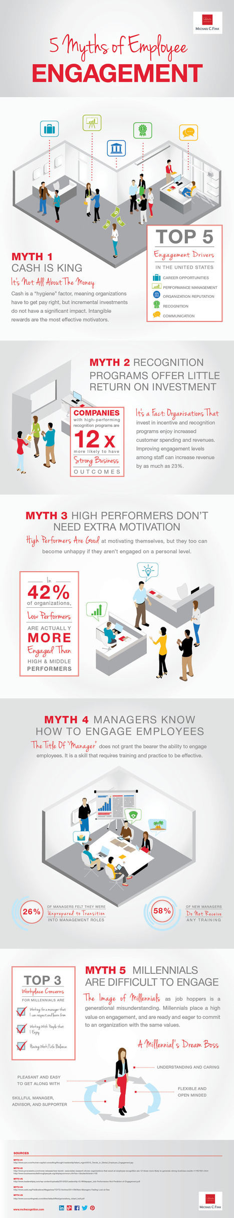 5 Myths of Employee Engagement Debunked! [INFOGRAPHIC] | Social Recruiting | Scoop.it
