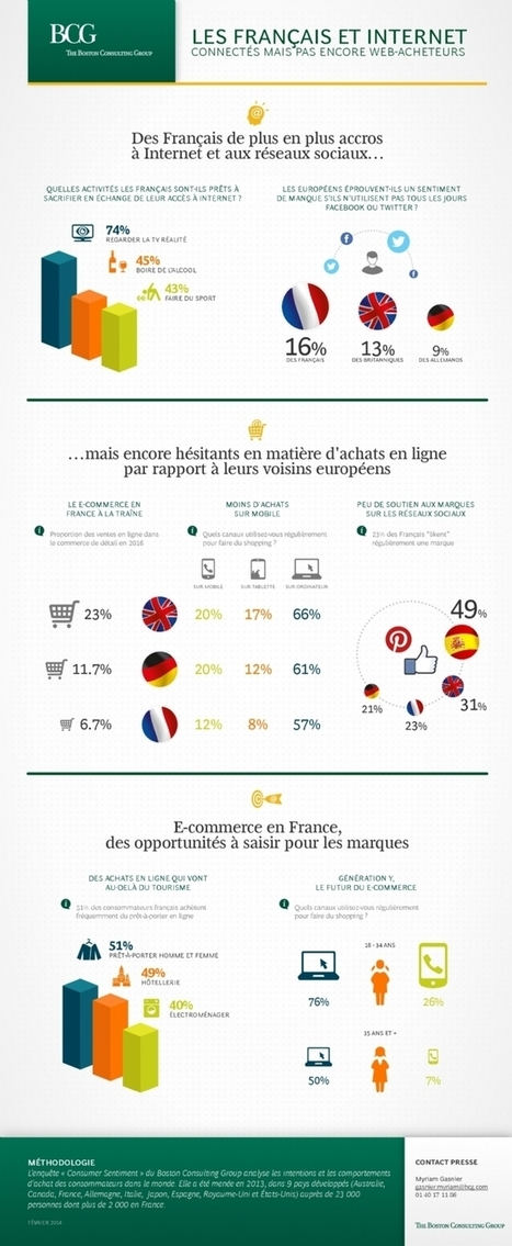 Infographie | Les Français de plus en plus accros à Internet | Sport Marketing | Scoop.it