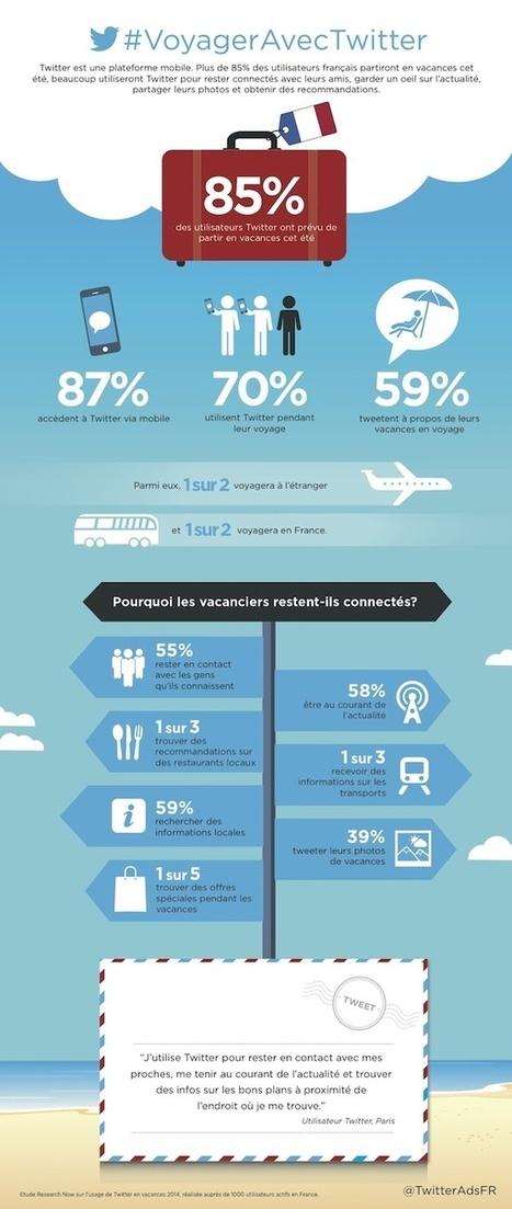 Twitter : 70% des utilisateurs français utilisent le réseau social pendant leurs voyages | Going social | Scoop.it