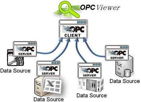 Why is OPC server needed for industrial control systems? | Comunicaciones Industriales avanzadas | Scoop.it